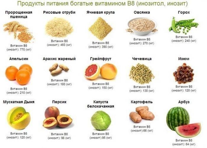 vitamini-b-v-produktah
